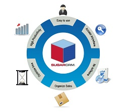 SugarCRM Products